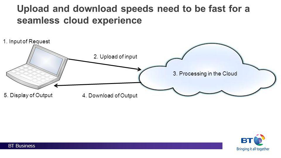 BT Business Upload and download speeds need to be fast for a seamless cloud experience 3.