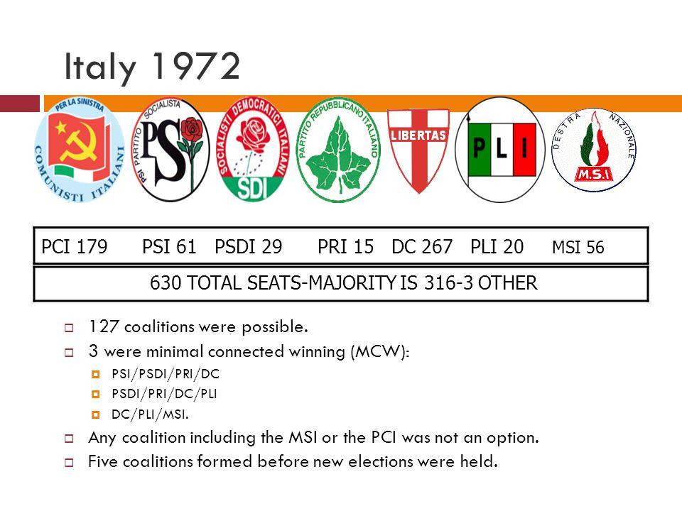 Italy 1972 PCI 179 PSI 61 PSDI 29 PRI 15 DC 267 PLI 20 MSI 56 127 coalitions were possible. 3 were minimal connected winning (MCW): PSI/PSDI/PRI/DC PS