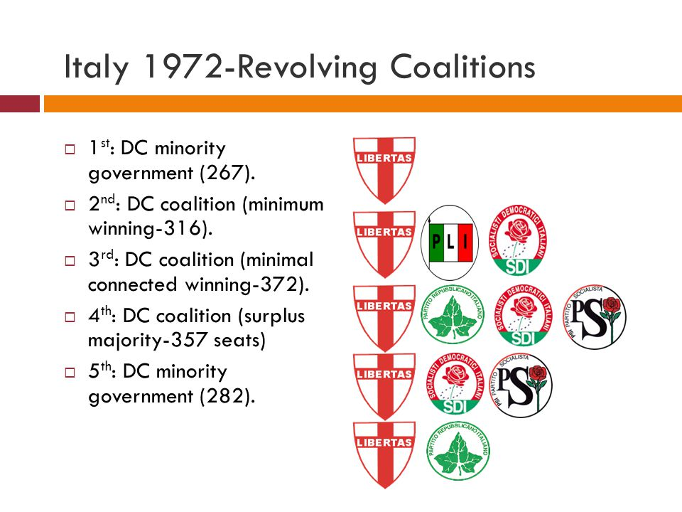 Italy 1972-Revolving Coalitions 1 st : DC minority government (267). 2 nd : DC coalition (minimum winning-316). 3 rd : DC coalition (minimal connected