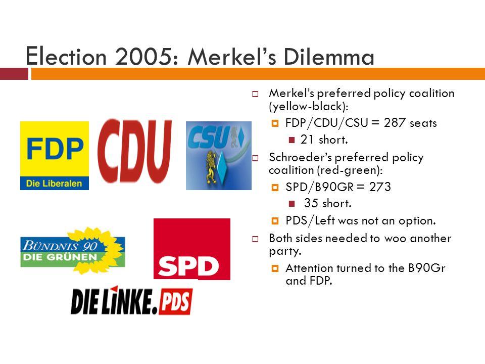 El ection 2005: Merkels Dilemma Merkels preferred policy coalition (yellow-black): FDP/CDU/CSU = 287 seats 21 short. Schroeders preferred policy coali