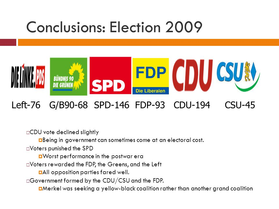 Conclusions: Election 2009 CDU vote declined slightly Being in government can sometimes come at an electoral cost. Voters punished the SPD Worst perfo