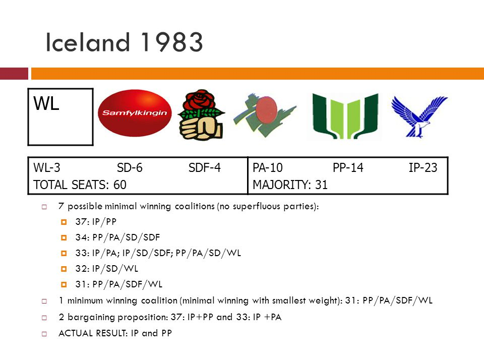 Iceland 1983 WL-3 SD-6 SDF-4 TOTAL SEATS: 60 PA-10 PP-14 IP-23 MAJORITY: 31 7 possible minimal winning coalitions (no superfluous parties): 37: IP/PP