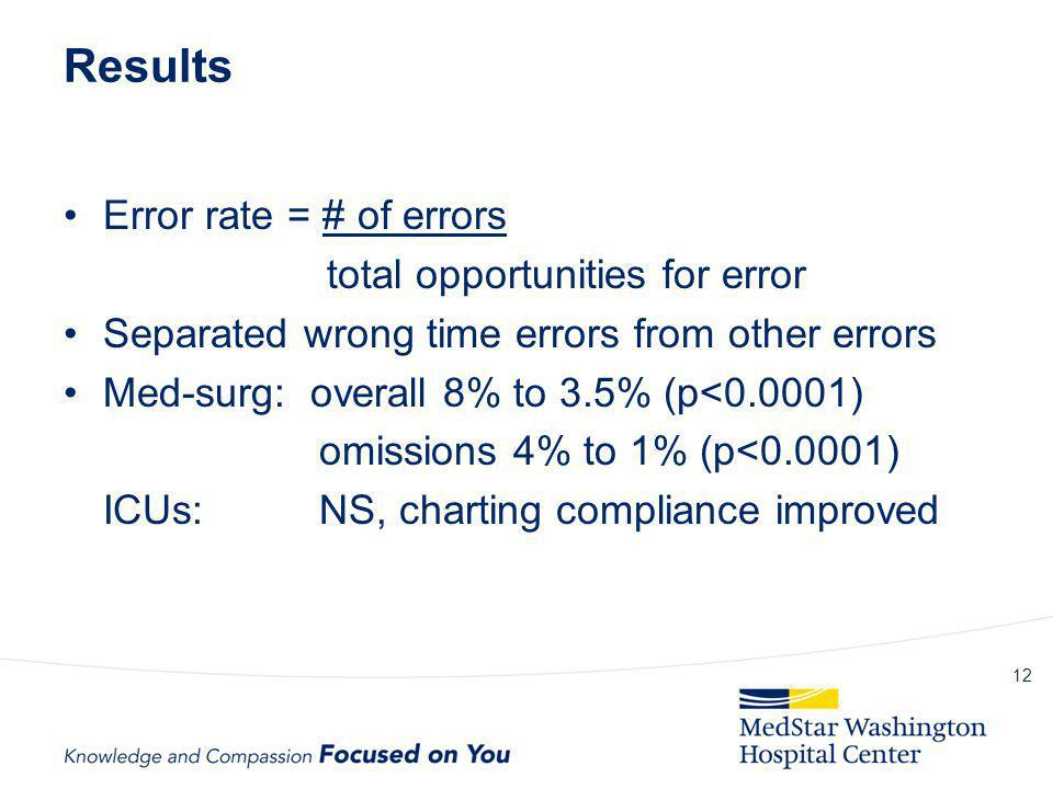 Results Error rate = # of errors total opportunities for error Separated wrong time errors from other errors Med-surg: overall 8% to 3.5% (p<0.0001) o