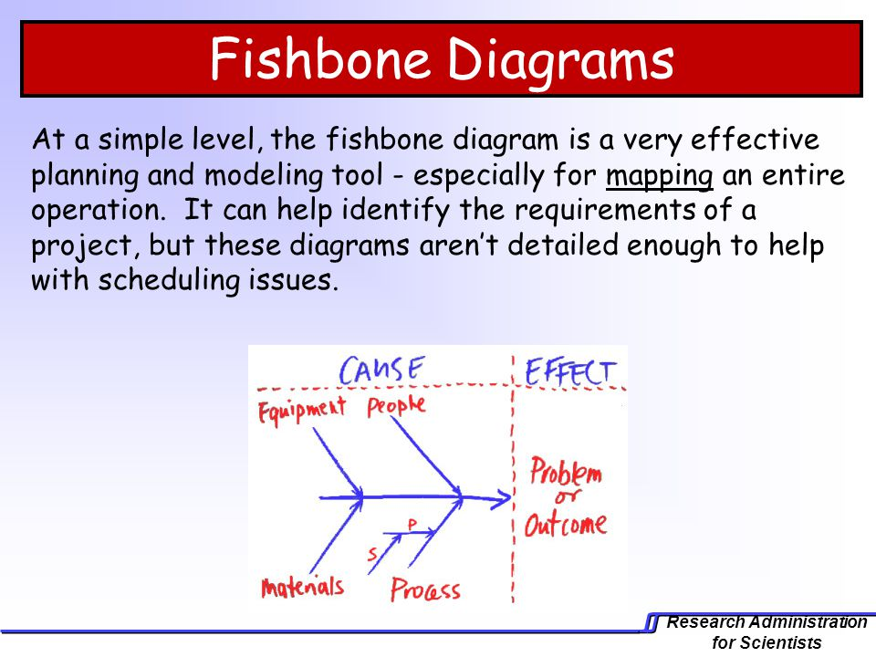 Research Administration for Scientists Fishbone Diagrams At a simple level, the fishbone diagram is a very effective planning and modeling tool - espe