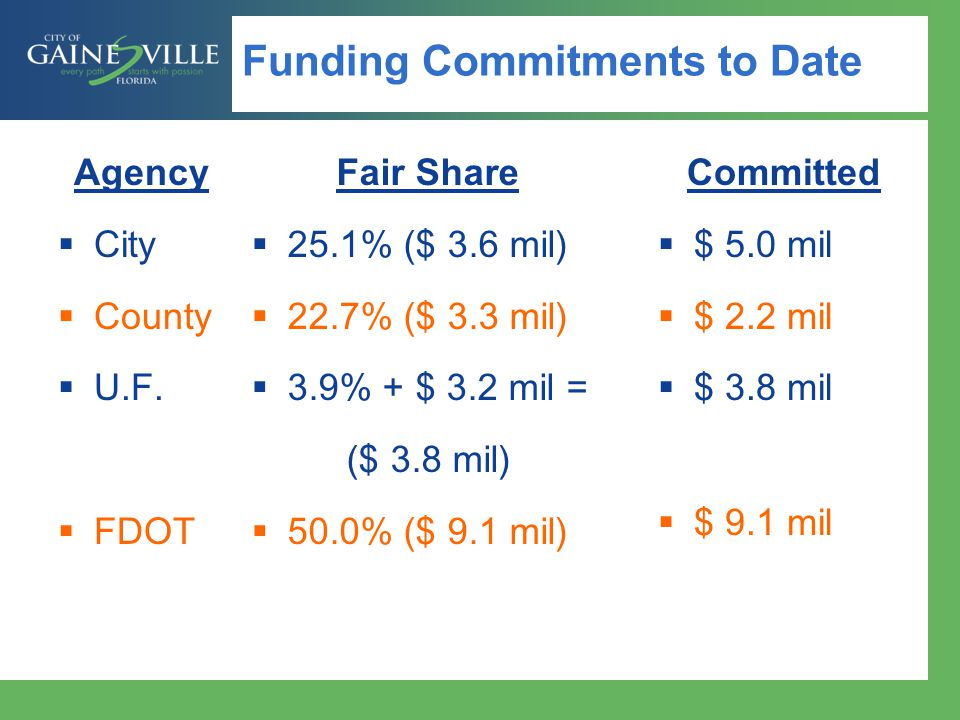 Funding Commitments to Date Agency City County U.F.