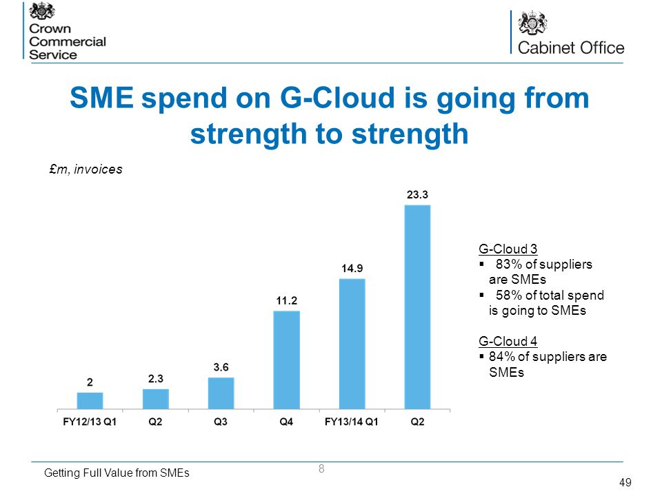 49 SME spend on G-Cloud is going from strength to strength 8 G-Cloud 3 83% of suppliers are SMEs 58% of total spend is going to SMEs G-Cloud 4 84% of