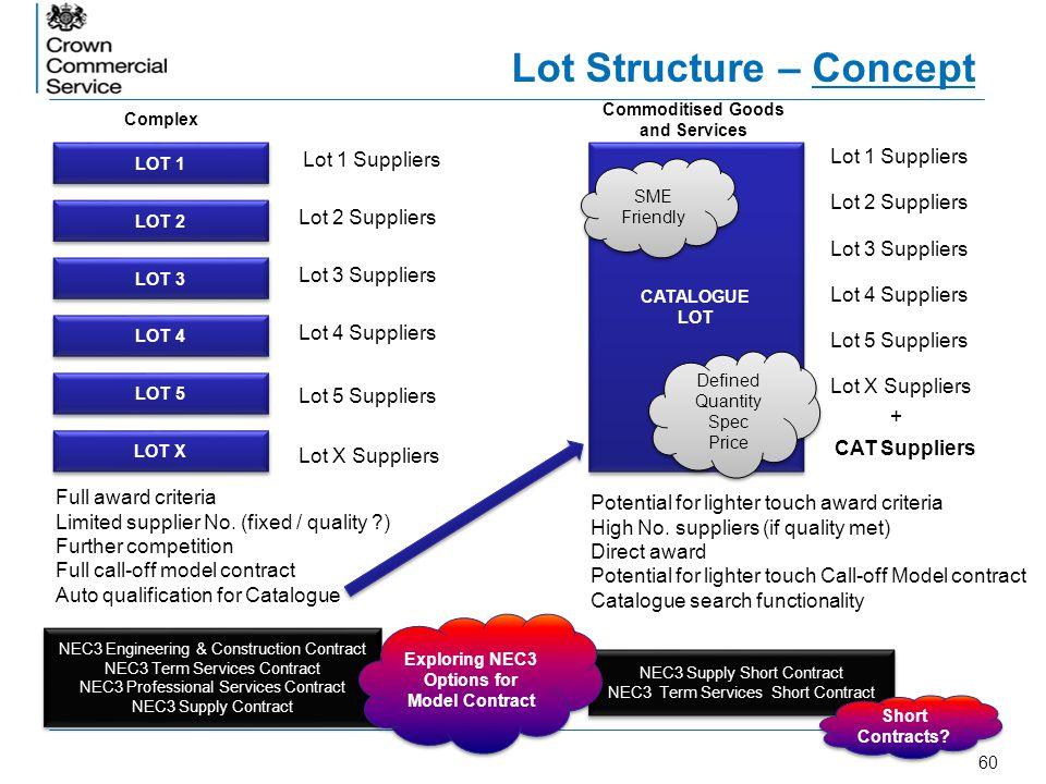 60 Lot Structure – Concept LOT 1 LOT 2 LOT 5 LOT 4 LOT 3 LOT X Lot 1 Suppliers Lot 2 Suppliers Lot 3 Suppliers Lot 4 Suppliers Lot 5 Suppliers Lot X S