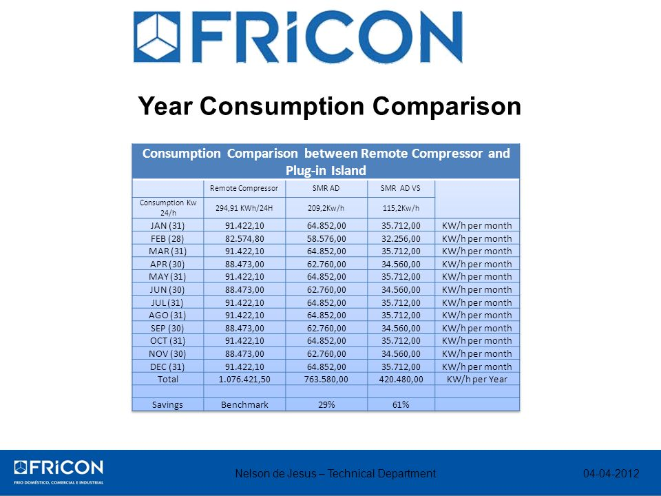 Year Consumption Comparison Nelson de Jesus – Technical Department 04-04-2012