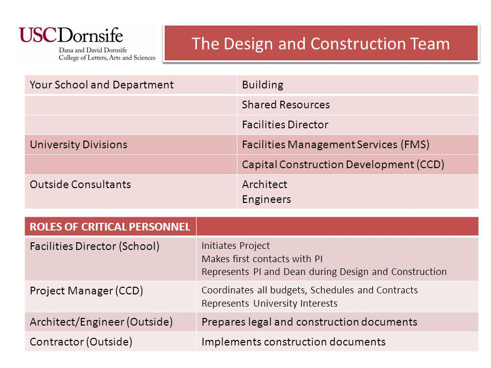 PROJECT PHASES 1.Project Planning Defining Functional Areas Identifying Personal Preferences School and Department Coordination 2.Project Initiation Establishing Budget and Schedule Capital Construction Coordination 3.Project Design and Documentation Preparing for Bidding and Construction Architect/Engineer Coordination 4.Project Implementation Construction Contract Building Permit Contractor and Inspector Coordination 5.Project Completion Occupancy and Operation Facilities Management Coordination