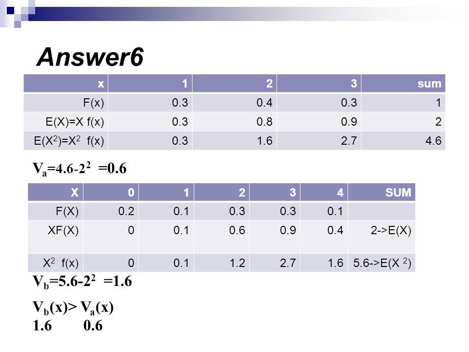 sum321x 10.30.40.3F(x) 20.90.80.3E(X)=X f(x) 4.62.71.60.3E(X 2 )=X 2 f(x) SUM43210X 0.10.3 0.10.2F(X) 2->E(X)0.40.90.60.10XF(X) 5.6->E(X 2 )1.62.71.20