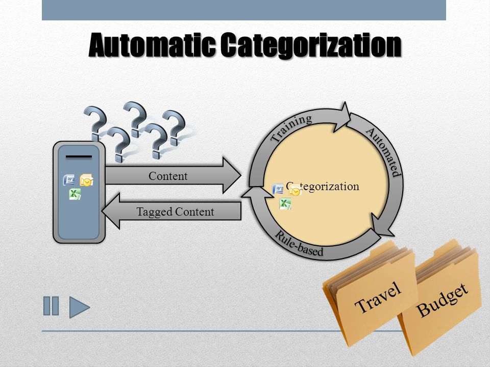 Categorization Content Tagged Content Budget Travel Automatic Categorization