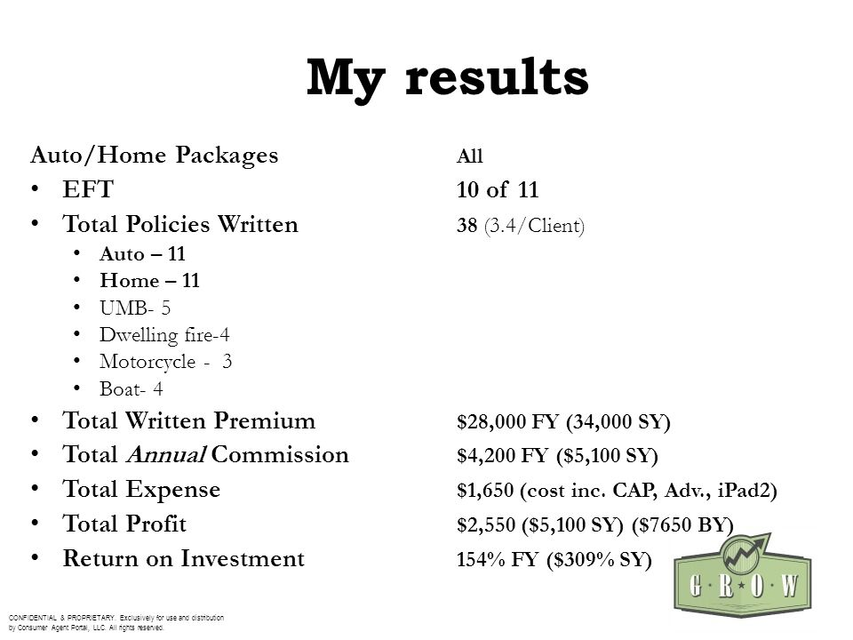 My results Auto/Home Packages All EFT10 of 11 Total Policies Written 38 (3.4/Client) Auto – 11 Home – 11 UMB- 5 Dwelling fire-4 Motorcycle - 3 Boat- 4 Total Written Premium $28,000 FY (34,000 SY) Total Annual Commission $4,200 FY ($5,100 SY) Total Expense $1,650 (cost inc.