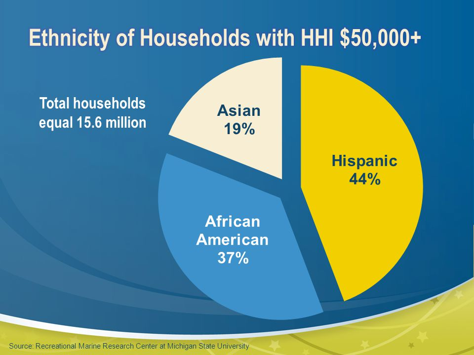 Total households equal 15.6 million