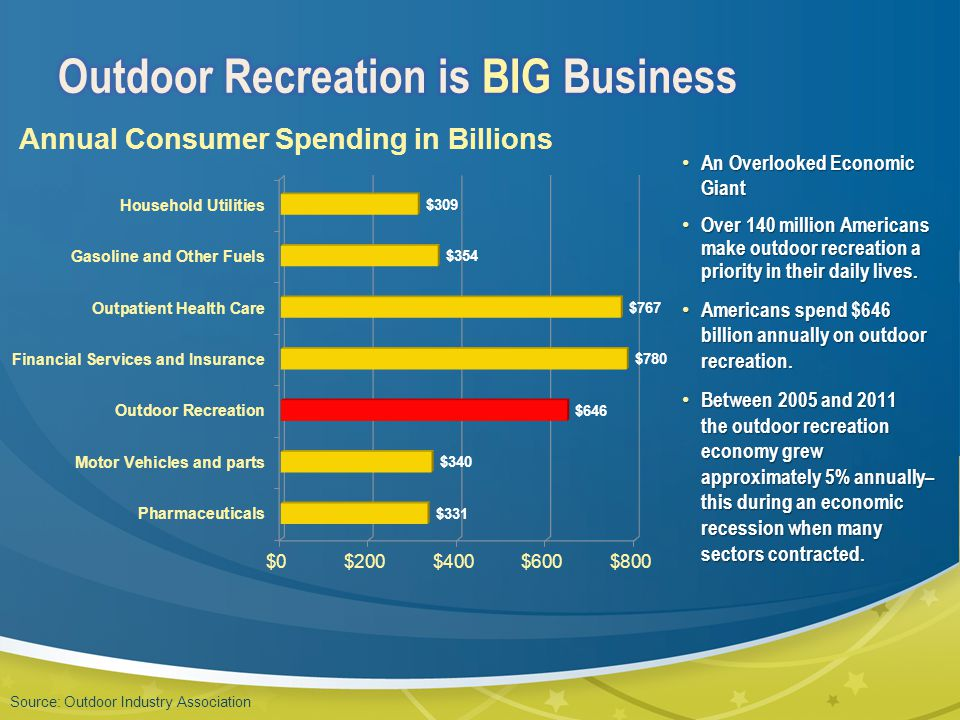 An Overlooked Economic Giant An Overlooked Economic Giant Over 140 million Americans make outdoor recreation a priority in their daily lives.