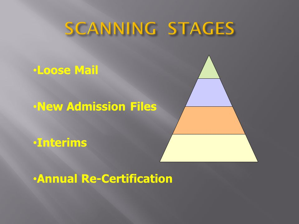 Loose Mail New Admission Files Interims Annual Re-Certification