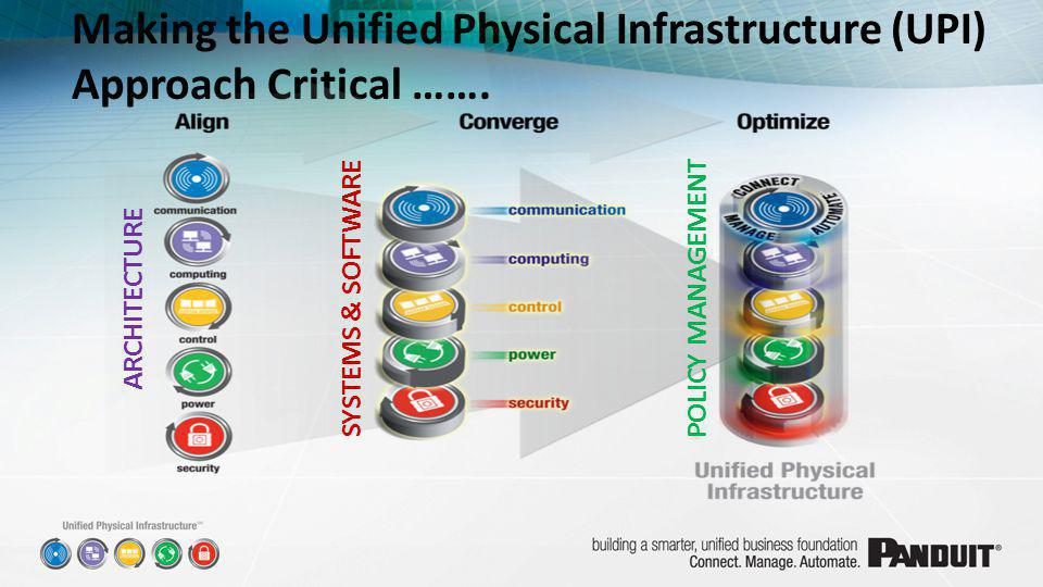 Making the Unified Physical Infrastructure (UPI) Approach Critical ……. ARCHITECTURESYSTEMS & SOFTWAREPOLICY MANAGEMENT