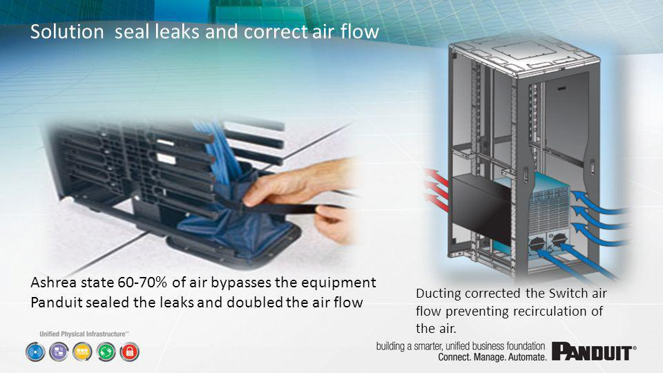 Solution seal leaks and correct air flow Ashrea state 60-70% of air bypasses the equipment Panduit sealed the leaks and doubled the air flow Ducting c