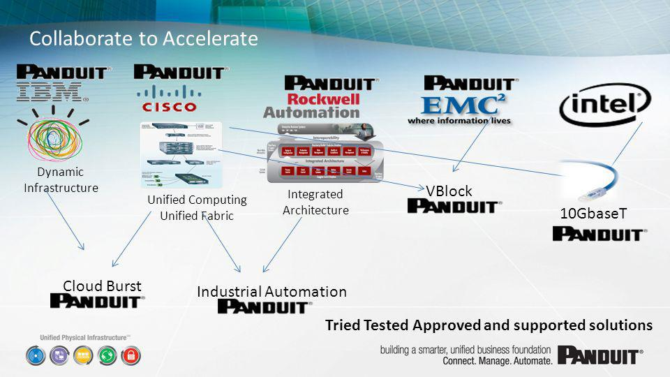 Collaborate to Accelerate Dynamic Infrastructure Unified Computing Unified Fabric Integrated Architecture Cloud Burst Industrial Automation VBlock 10G