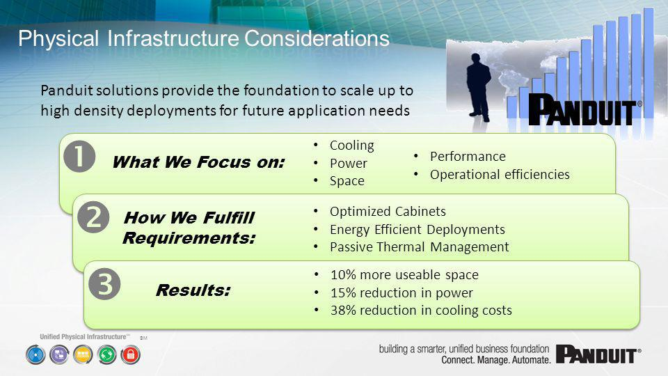SM Cooling Power Space Panduit solutions provide the foundation to scale up to high density deployments for future application needs What We Focus on: