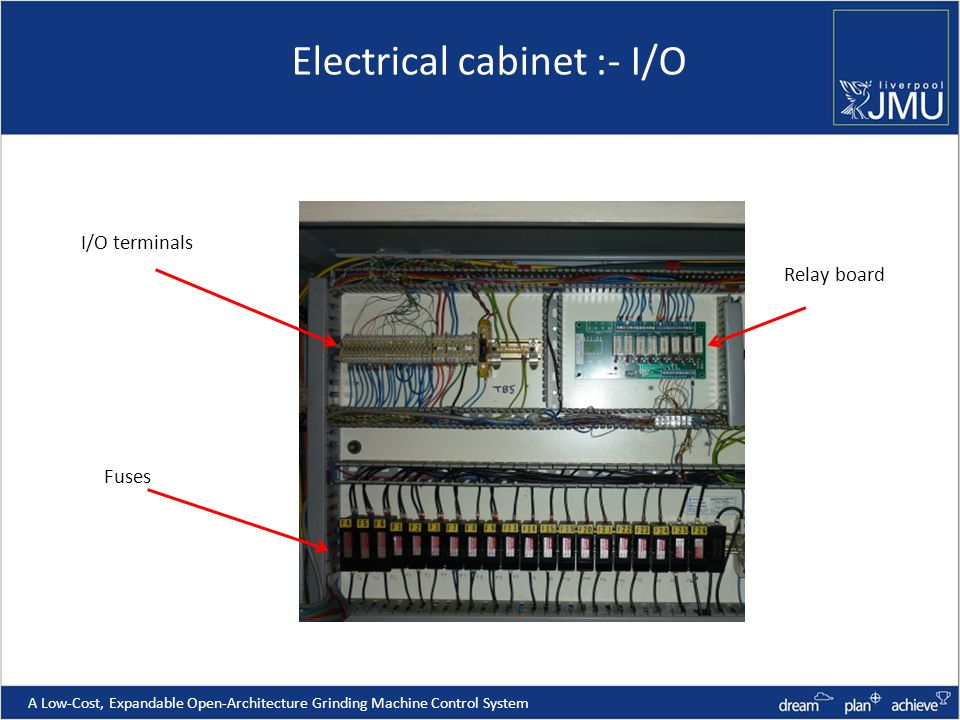 Electrical cabinet :- I/O A Low-Cost, Expandable Open-Architecture Grinding Machine Control System I/O terminals Fuses Relay board