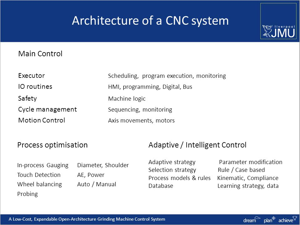 Architecture of a CNC system Main Control Executor Scheduling, program execution, monitoring IO routines HMI, programming, Digital, Bus Safety Machine logic Cycle management Sequencing, monitoring Motion Control Axis movements, motors Process optimisation In-process GaugingDiameter, Shoulder Touch DetectionAE, Power Wheel balancingAuto / Manual Probing A Low-Cost, Expandable Open-Architecture Grinding Machine Control System Adaptive / Intelligent Control Adaptive strategy Parameter modification Selection strategy Rule / Case based Process models & rules Kinematic, Compliance Database Learning strategy, data