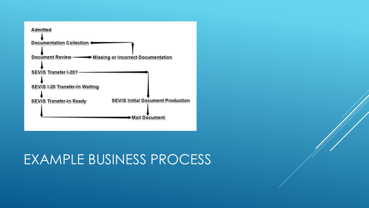 EXAMPLE BUSINESS PROCESS