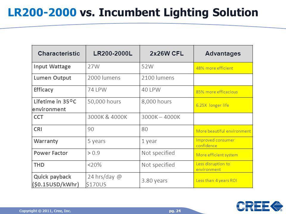 LR200-2000 vs. Incumbent Lighting Solution CharacteristicLR200-2000L2x26W CFLAdvantages Input Wattage 27W 52W 48% more efficient Lumen Output 2000 lum