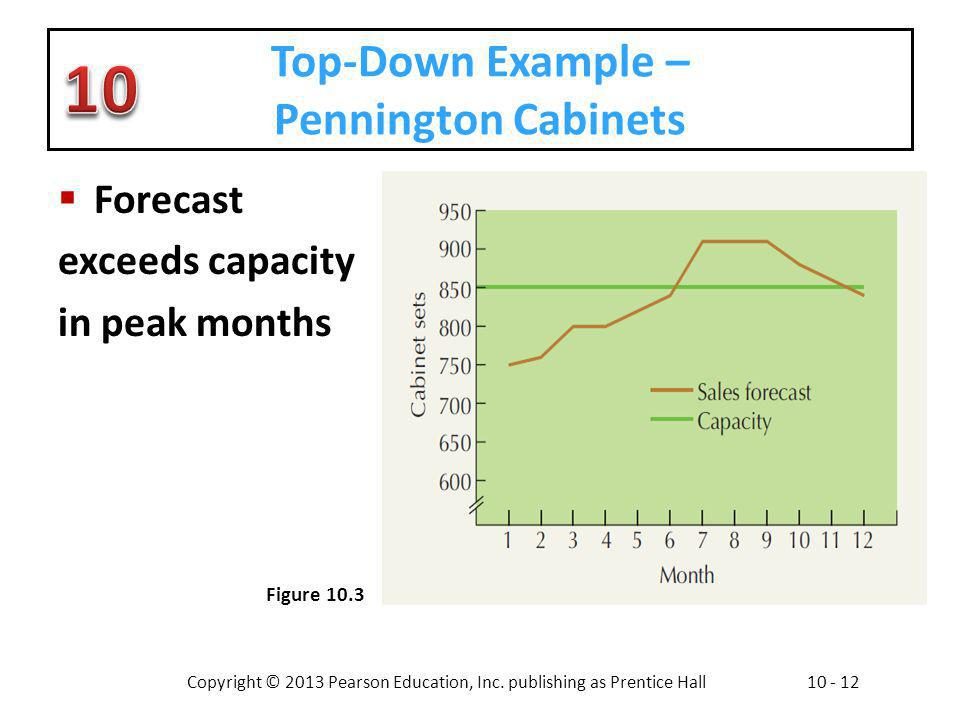Copyright © 2013 Pearson Education, Inc. publishing as Prentice Hall10 - 12 Top-Down Example – Pennington Cabinets Forecast exceeds capacity in peak m