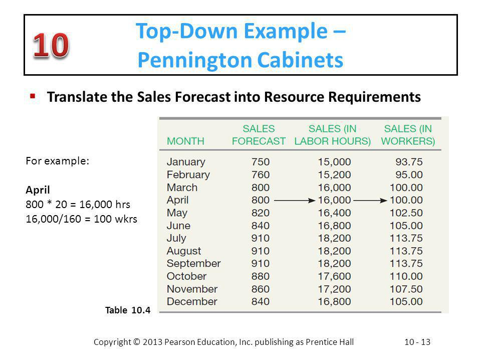 Copyright © 2013 Pearson Education, Inc. publishing as Prentice Hall10 - 13 Top-Down Example – Pennington Cabinets Translate the Sales Forecast into R