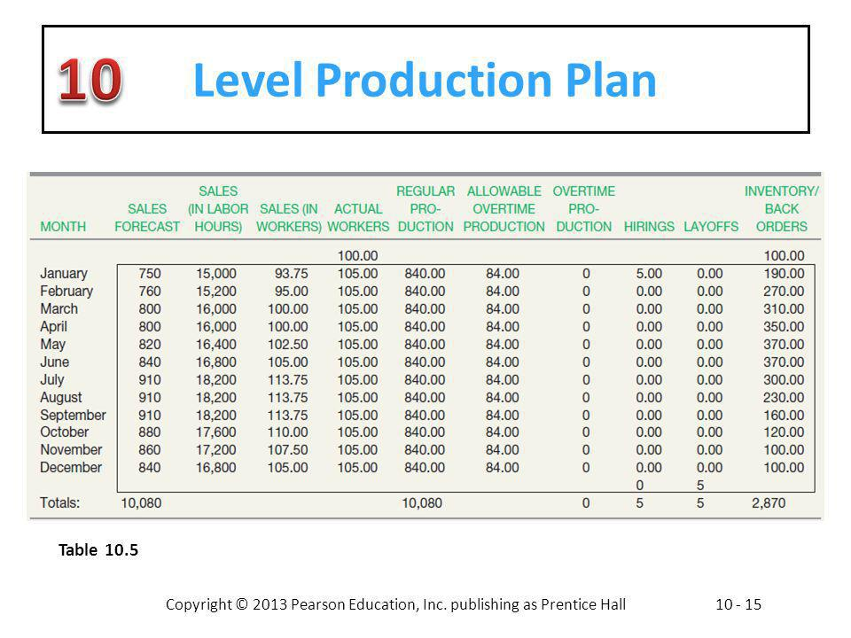 Copyright © 2013 Pearson Education, Inc. publishing as Prentice Hall10 - 15 Level Production Plan Table 10.5