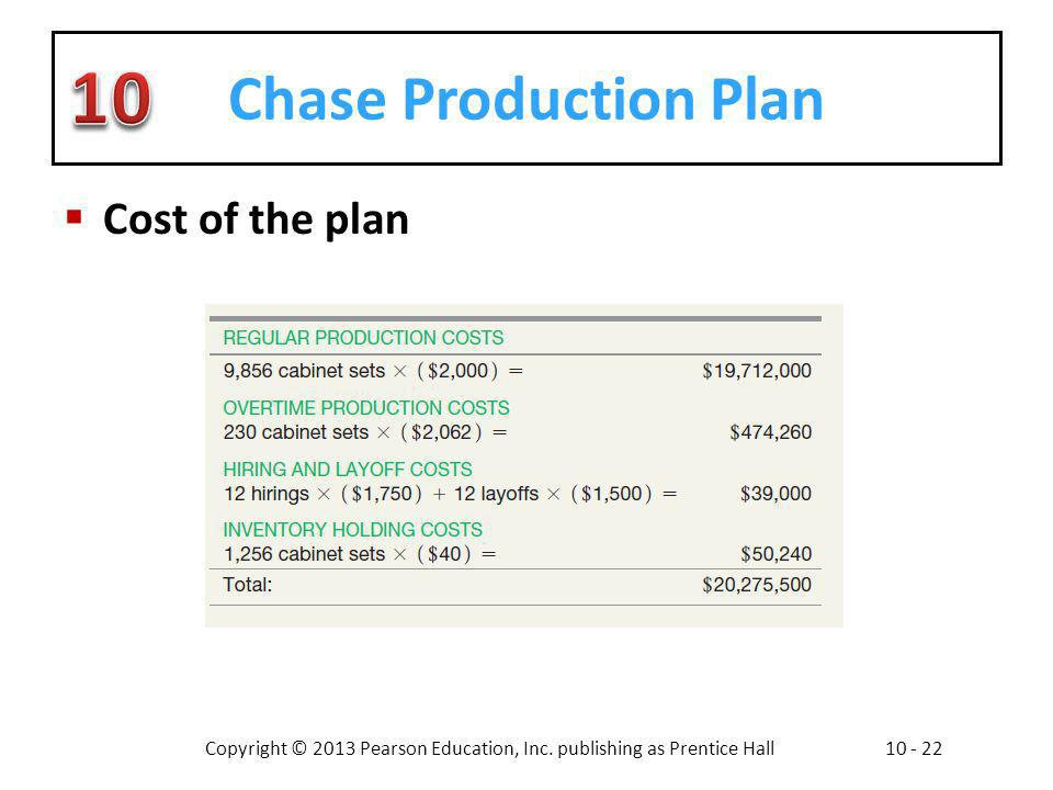 Copyright © 2013 Pearson Education, Inc. publishing as Prentice Hall10 - 22 Chase Production Plan Cost of the plan