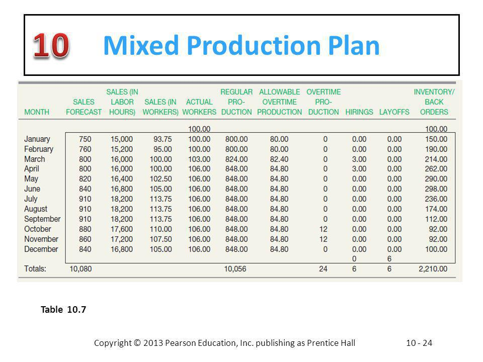 Copyright © 2013 Pearson Education, Inc. publishing as Prentice Hall10 - 24 Mixed Production Plan Table 10.7