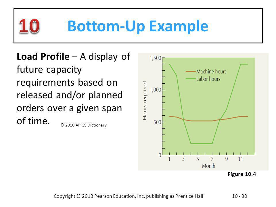 Copyright © 2013 Pearson Education, Inc. publishing as Prentice Hall10 - 30 Bottom-Up Example Load Profile – A display of future capacity requirements