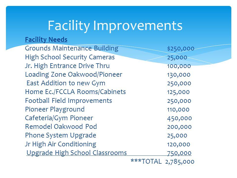 Facility Needs Grounds Maintenance Building $250,000 High School Security Cameras 25,000 Jr. High Entrance Drive Thru 100,000 Loading Zone Oakwood/Pio