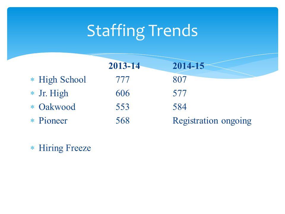 2013-142014-15 High School777807 Jr. High 606577 Oakwood 553584 Pioneer 568Registration ongoing Hiring Freeze Staffing Trends
