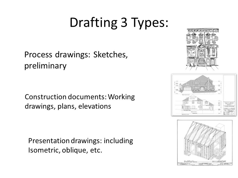 Drafting 3 Types: Process drawings: Sketches, preliminary Construction documents: Working drawings, plans, elevations Presentation drawings: including