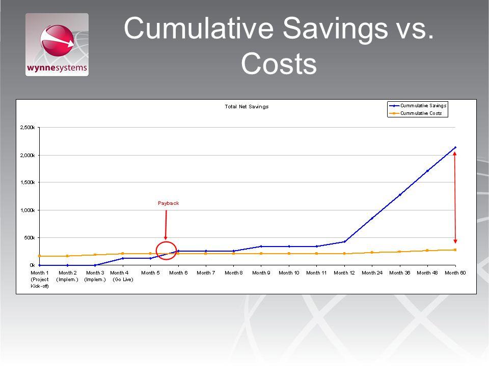 Cumulative Savings vs. Costs