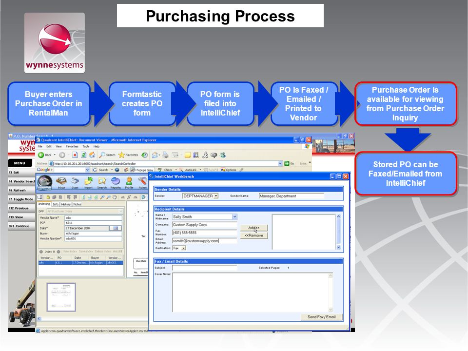 Purchasing Process Buyer enters Purchase Order in RentalMan Formtastic creates PO form PO form is filed into IntelliChief PO is Faxed / Emailed / Prin