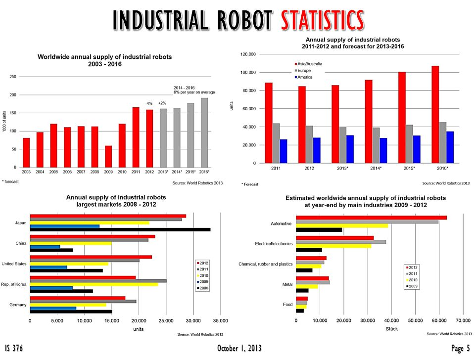 October 1, 2013 IS 376 Page 4 Robots are extremely popular in factories, where their endurance, speed, precision, and programmability make them perfect for such jobs as: Assembly Assembly Painting Painting Welding Welding Packaging Packaging Palletizing Palletizing Loading Loading Inspecting Inspecting Testing Testing