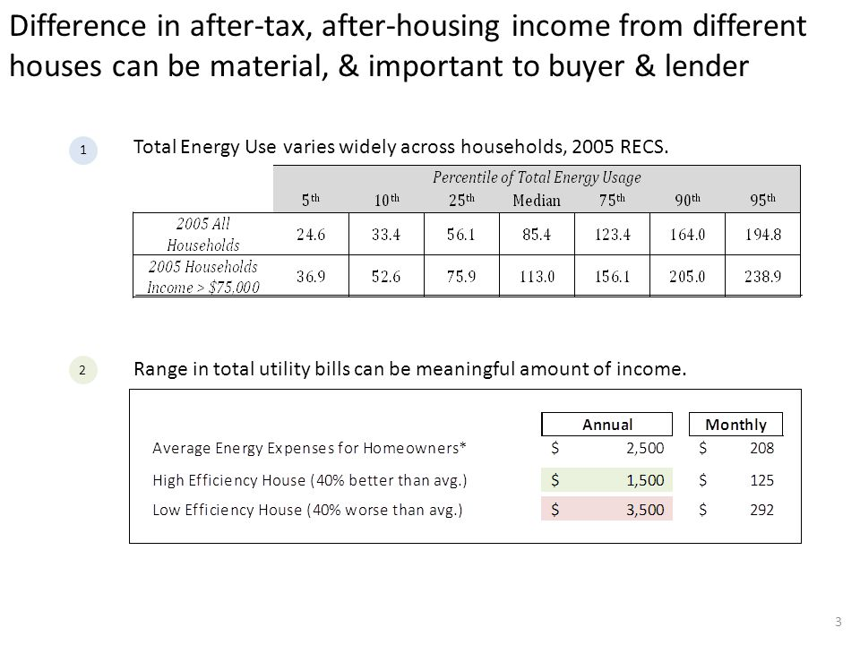 3 Difference in after-tax, after-housing income from different houses can be material, & important to buyer & lender Total Energy Use varies widely across households, 2005 RECS.