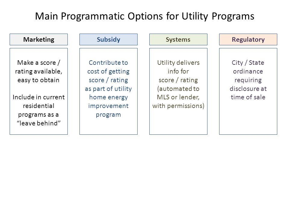 Main Programmatic Options for Utility Programs Make a score / rating available, easy to obtain Include in current residential programs as a leave behind Marketing Contribute to cost of getting score / rating as part of utility home energy improvement program Subsidy Utility delivers info for score / rating (automated to MLS or lender, with permissions) Systems City / State ordinance requiring disclosure at time of sale Regulatory