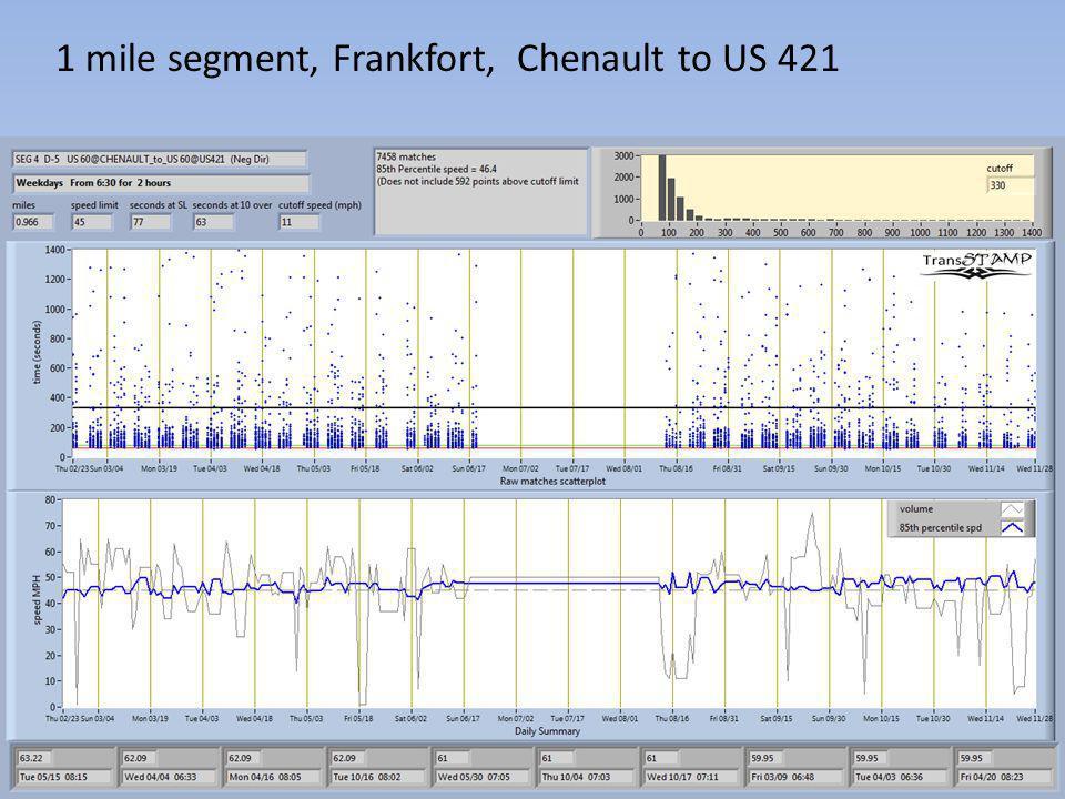 1 mile segment, Frankfort, Chenault to US 421