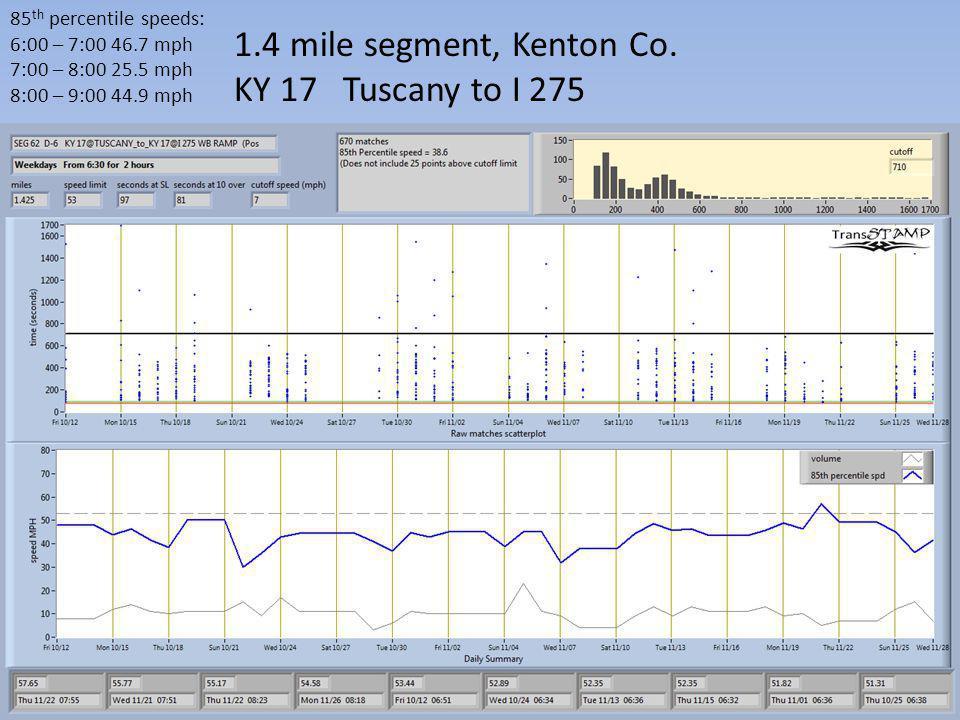 85 th percentile speeds: 6:00 – 7:00 46.7 mph 7:00 – 8:00 25.5 mph 8:00 – 9:00 44.9 mph 1.4 mile segment, Kenton Co. KY 17 Tuscany to I 275