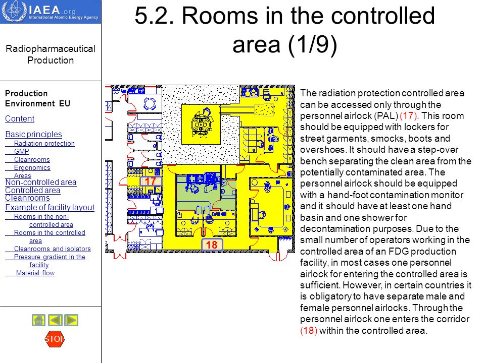 Radiopharmaceutical Production Production Environment EU Content Basic principles Radiation protection GMP Cleanrooms Ergonomics Areas Non-controlled area Controlled area Cleanrooms Example of facility layout Rooms in the non- controlled area Rooms in the controlled area Cleanrooms and isolators Pressure gradient in the facility Material flow STOP 5.2.