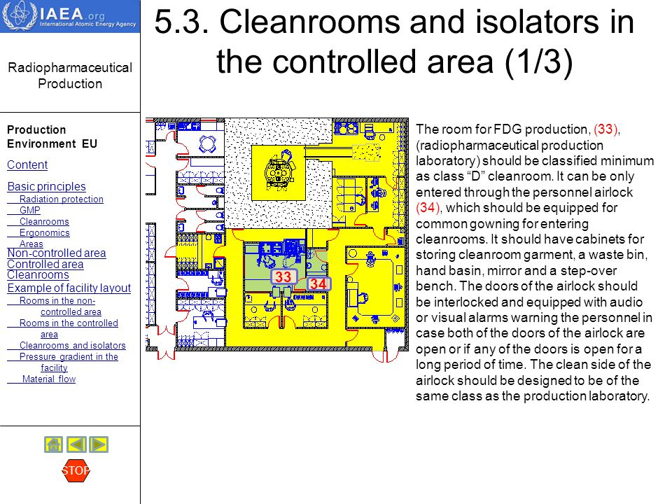 Radiopharmaceutical Production Production Environment EU Content Basic principles Radiation protection GMP Cleanrooms Ergonomics Areas Non-controlled area Controlled area Cleanrooms Example of facility layout Rooms in the non- controlled area Rooms in the controlled area Cleanrooms and isolators Pressure gradient in the facility Material flow STOP 5.3.
