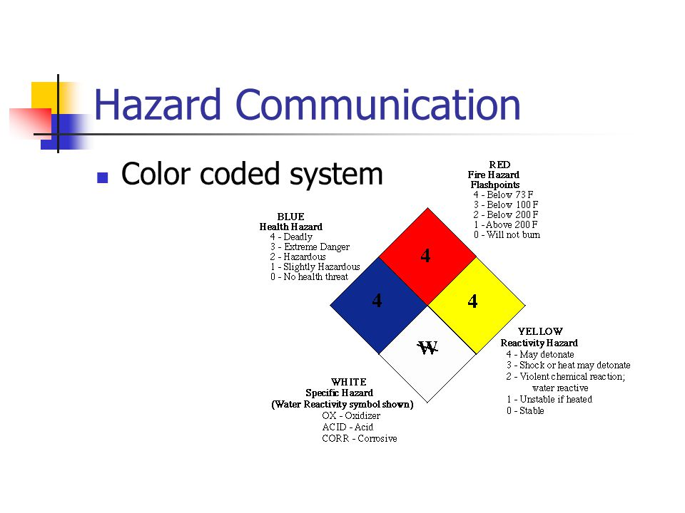 Hazard Communication Color coded system