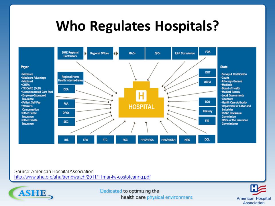 Who Regulates Hospitals.