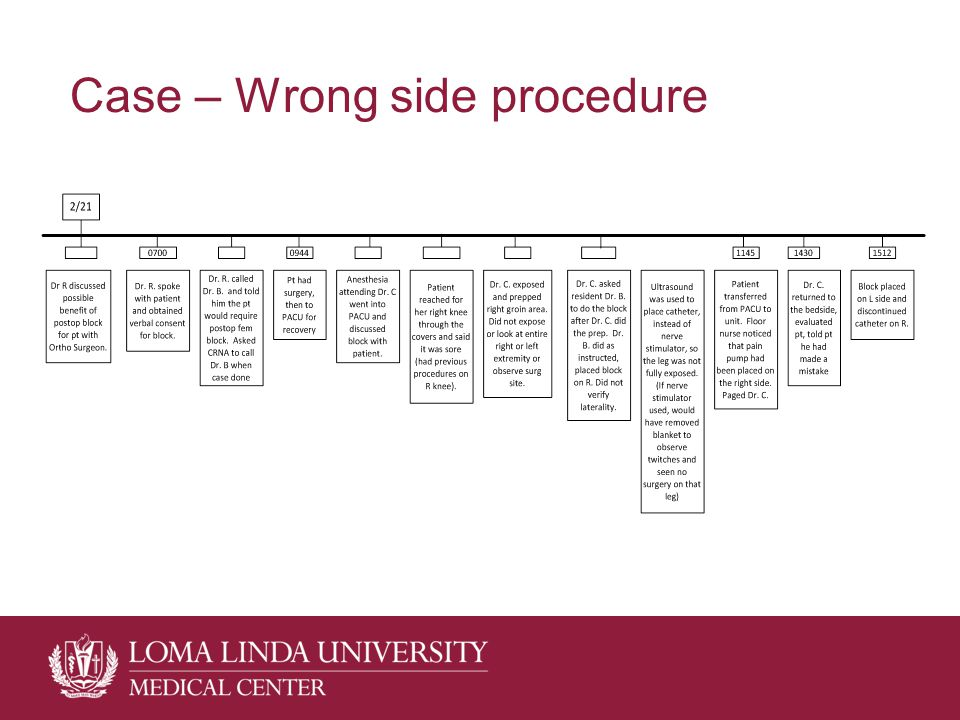 Case – Wrong side procedure