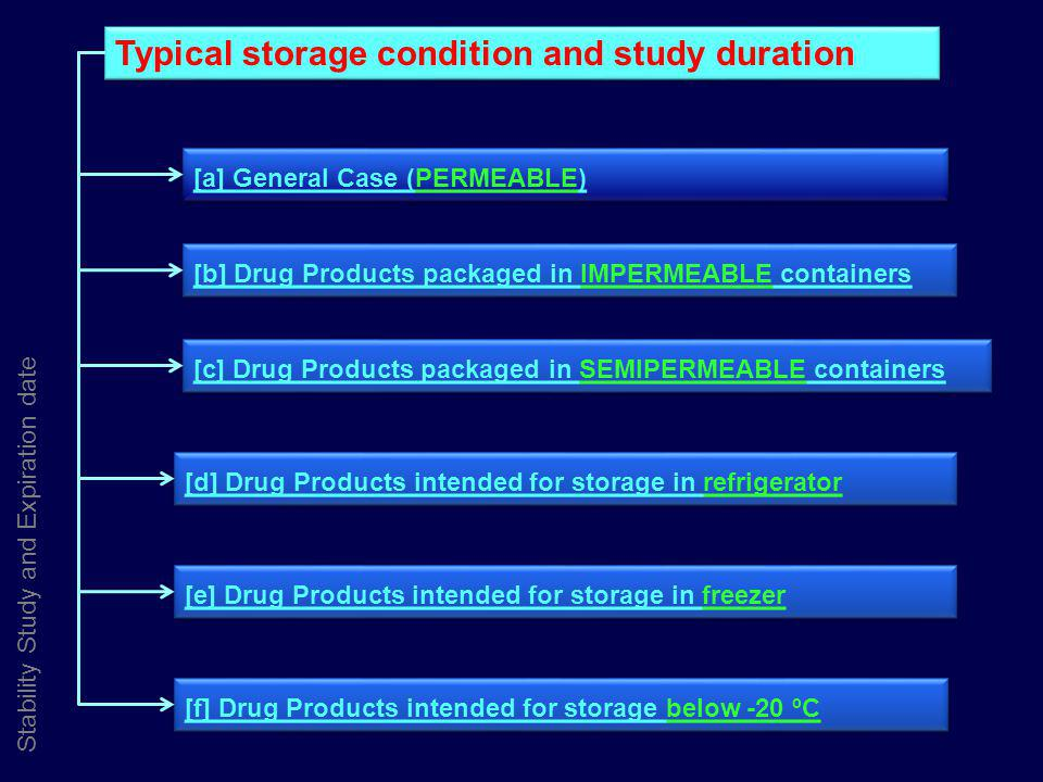 Stability Study and Expiration date Typical storage condition and study duration [a] General Case (PERMEABLE) [b] Drug Products packaged in IMPERMEABL