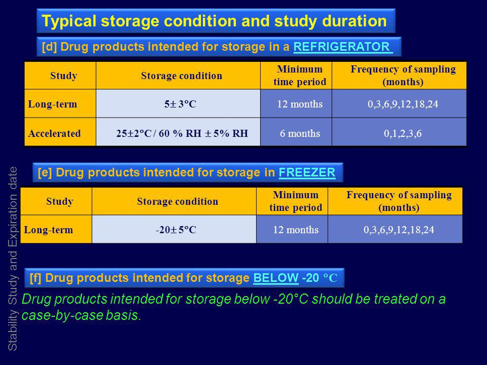 Stability Study and Expiration date Typical storage condition and study duration StudyStorage condition Minimum time period Frequency of sampling (mon